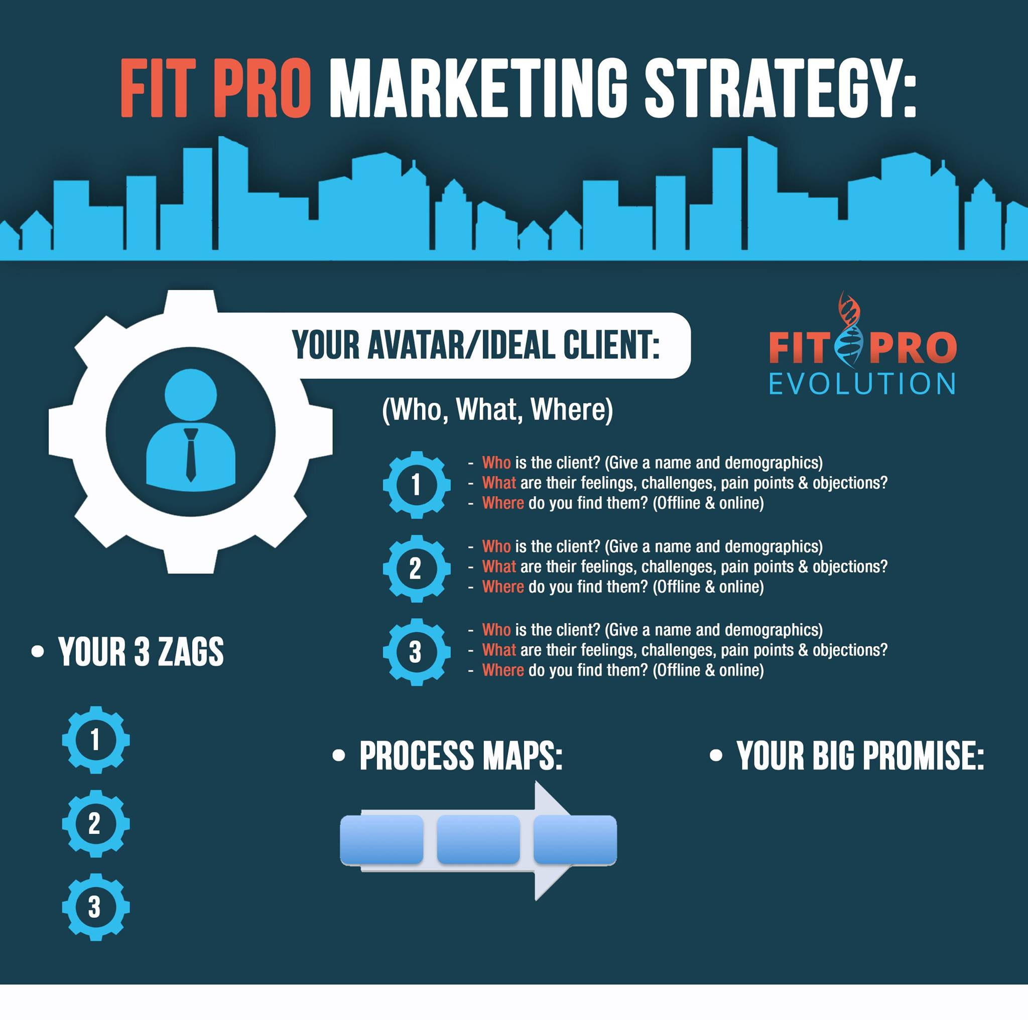Your Fitness Marketing Strategy: The View From 30,000 Feet ...